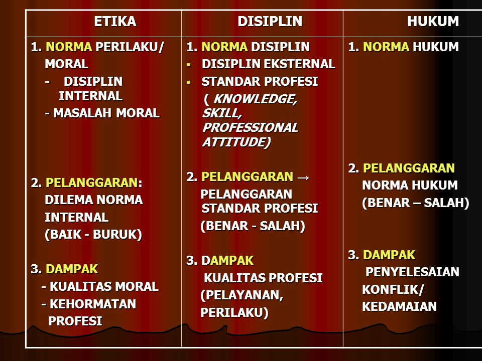 ETIKA DISIPLIN HUKUM 1. NORMA PERILAKU/ MORAL - DISIPLIN INTERNAL