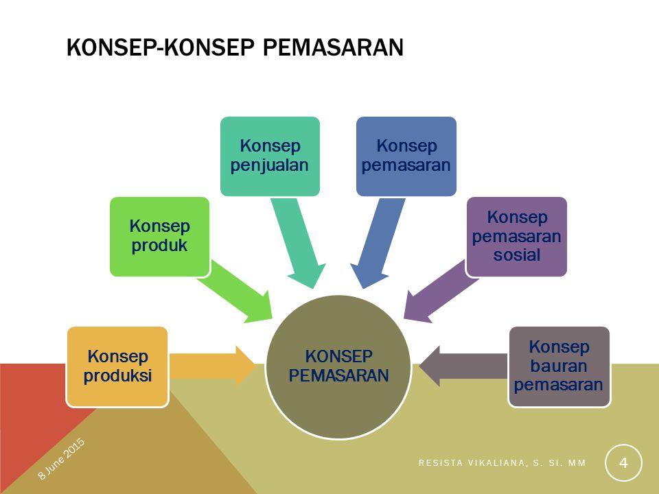 KONSEP-KONSEP PEMASARAN