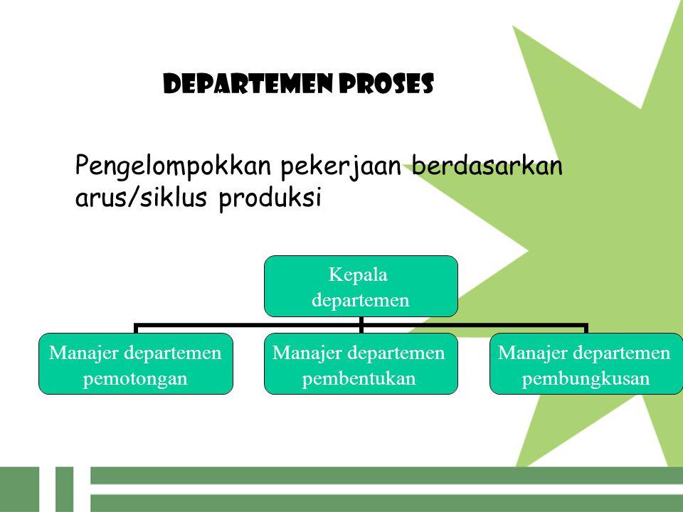 DEPARTEMEN PROSES Pengelompokkan pekerjaan berdasarkan arus/siklus produksi