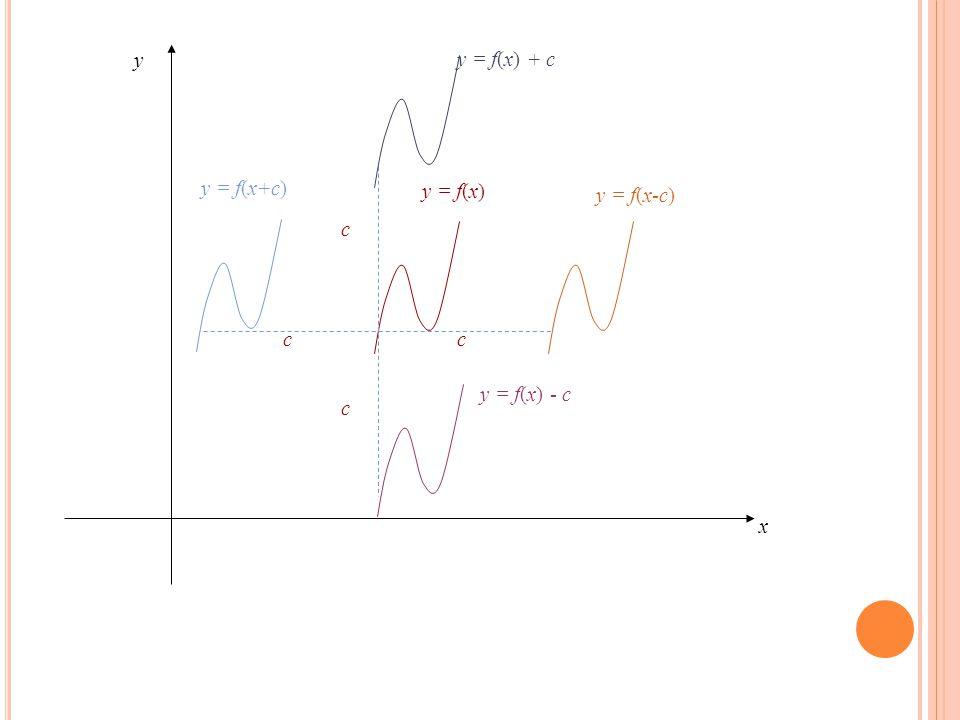 y = f(x) c y x y = f(x-c) y = f(x+c) y = f(x) - c y = f(x) + c