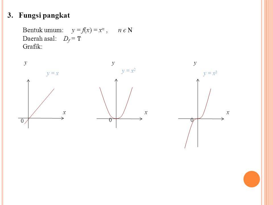 Bentuk umum: y = f(x) = xn , n є 