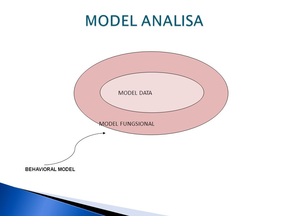 MODEL ANALISA MODEL FUNGSIONAL MODEL DATA BEHAVIORAL MODEL