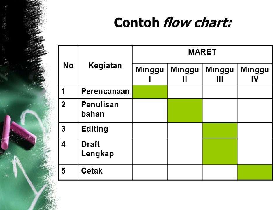 Contoh flow chart: No Kegiatan MARET Minggu I Minggu II Minggu III