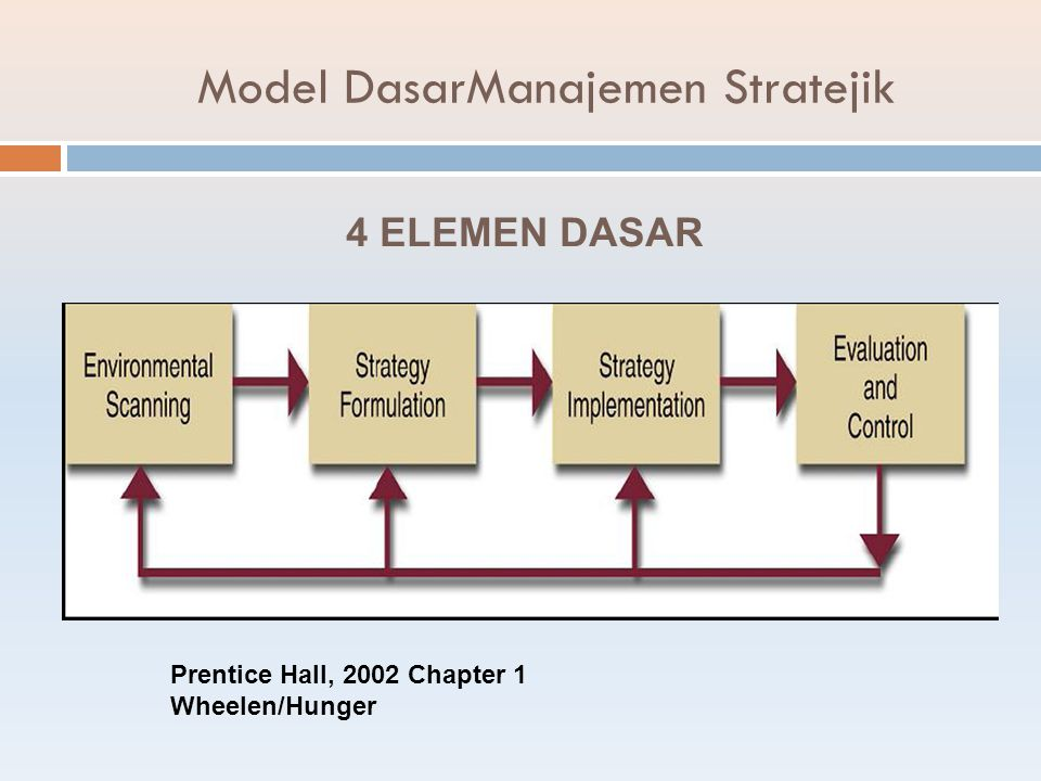 Model DasarManajemen Stratejik