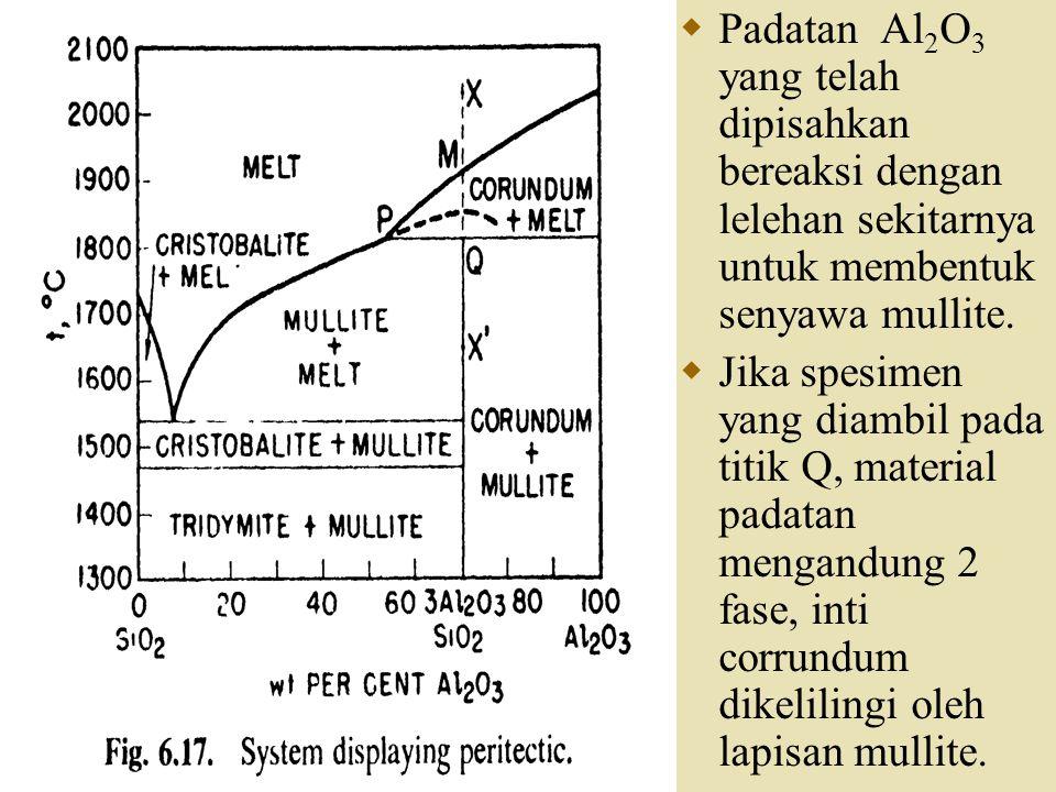 Padatan Al2O3 yang telah dipisahkan bereaksi dengan lelehan sekitarnya untuk membentuk senyawa mullite.