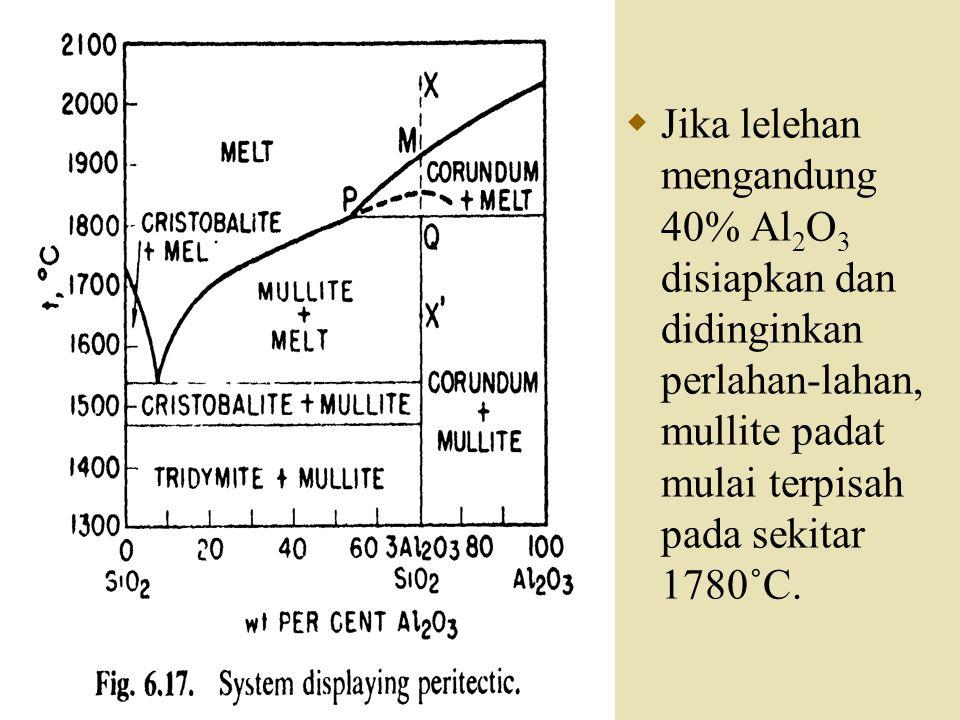 Jika lelehan mengandung 40% Al2O3 disiapkan dan didinginkan perlahan-lahan, mullite padat mulai terpisah pada sekitar 1780˚C.