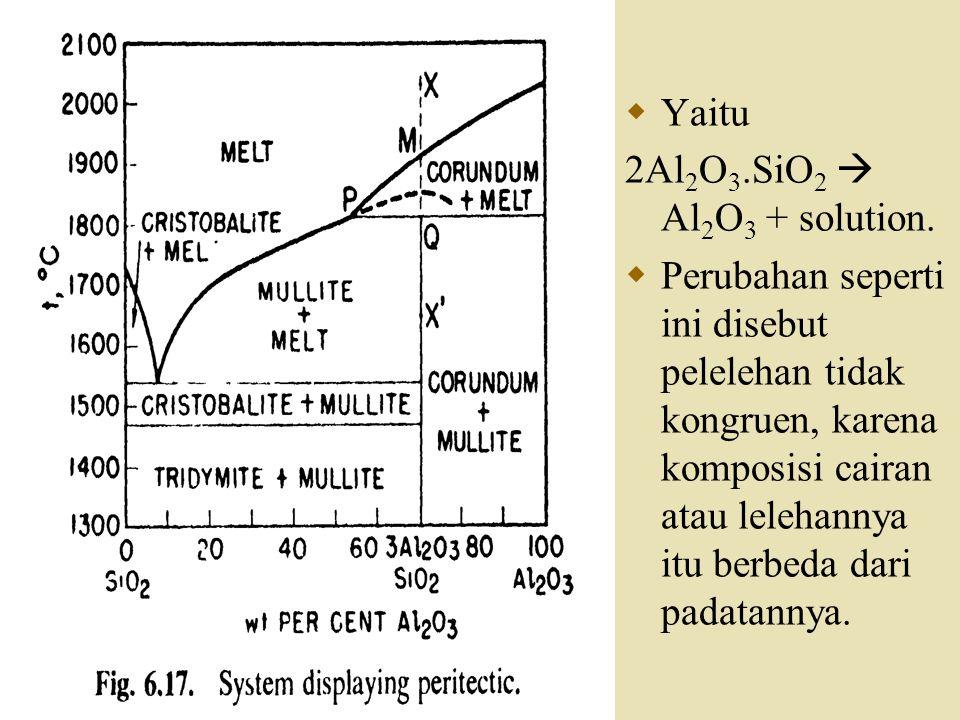 Yaitu 2Al2O3.SiO2  Al2O3 + solution.