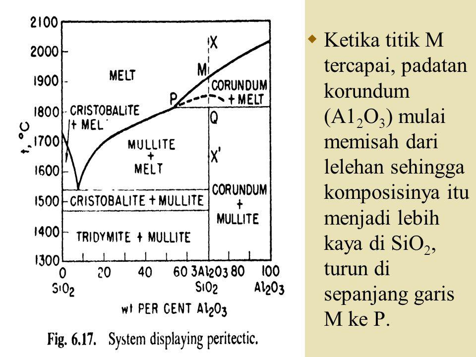 Ketika titik M tercapai, padatan korundum (A12O3) mulai memisah dari lelehan sehingga komposisinya itu menjadi lebih kaya di SiO2, turun di sepanjang garis M ke P.