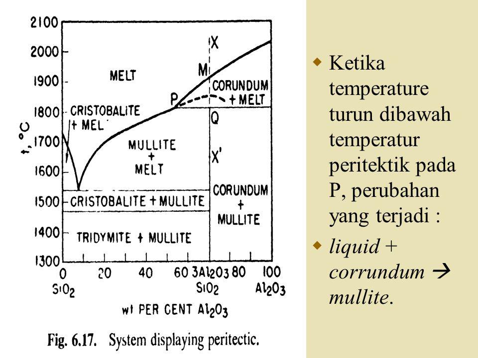 Ketika temperature turun dibawah temperatur peritektik pada P, perubahan yang terjadi :