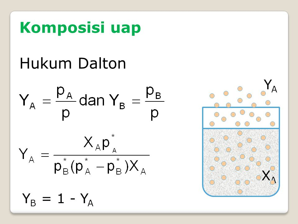 Komposisi uap Hukum Dalton YA XA YB = 1 - YA
