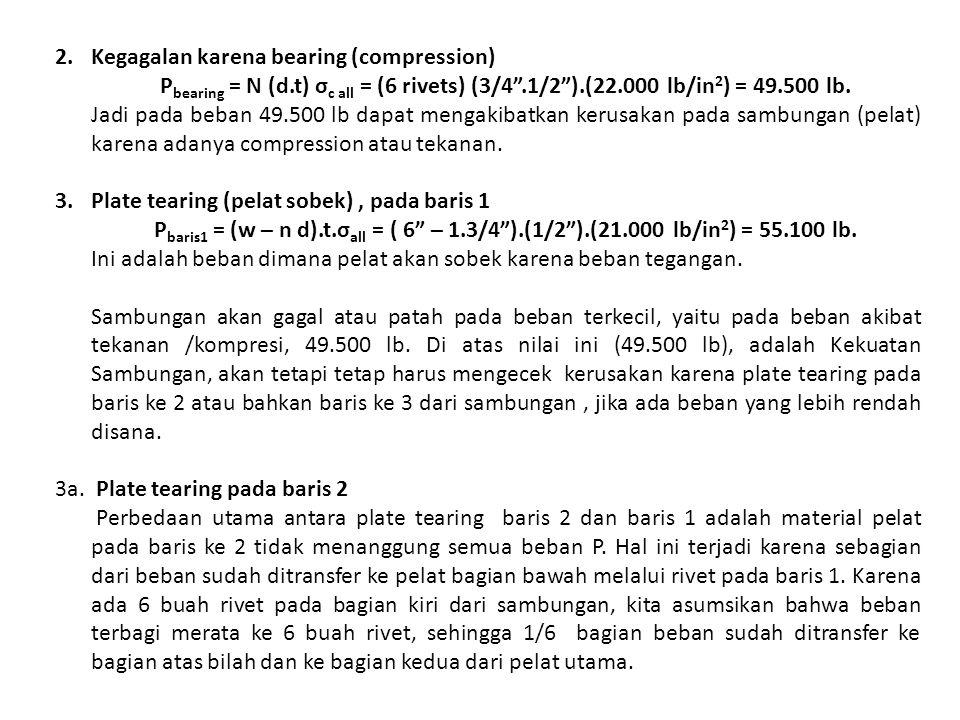 Kegagalan karena bearing (compression)