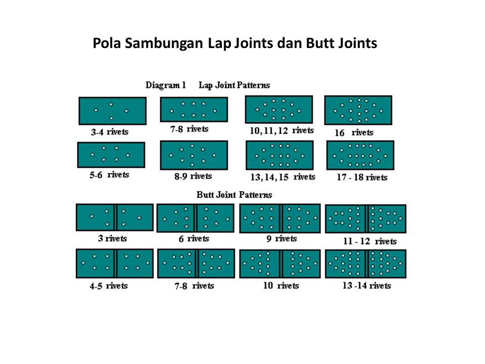 Pola Sambungan Lap Joints dan Butt Joints