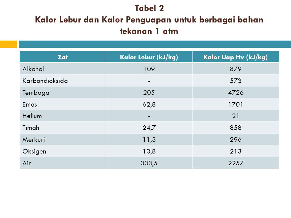 Tabel 2 Kalor Lebur dan Kalor Penguapan untuk berbagai bahan tekanan 1 atm