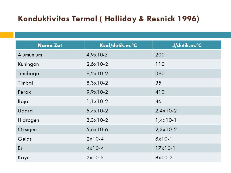 Konduktivitas Termal ( Halliday & Resnick 1996)