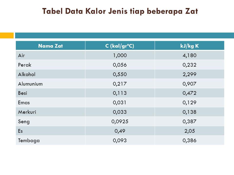 Tabel Data Kalor Jenis tiap beberapa Zat