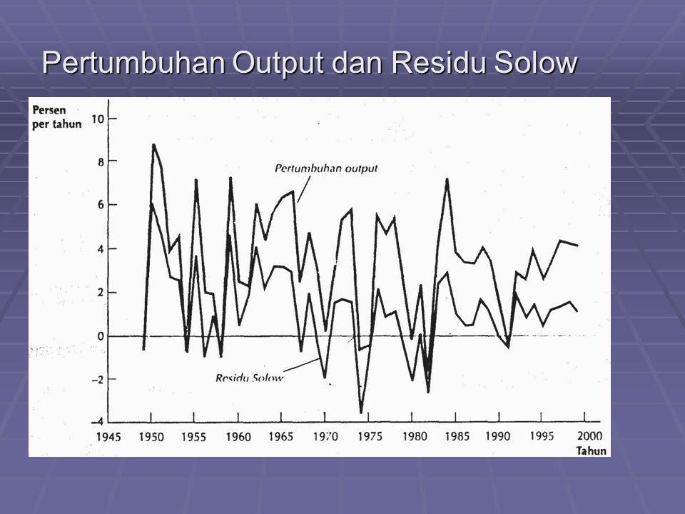Pertumbuhan Output dan Residu Solow