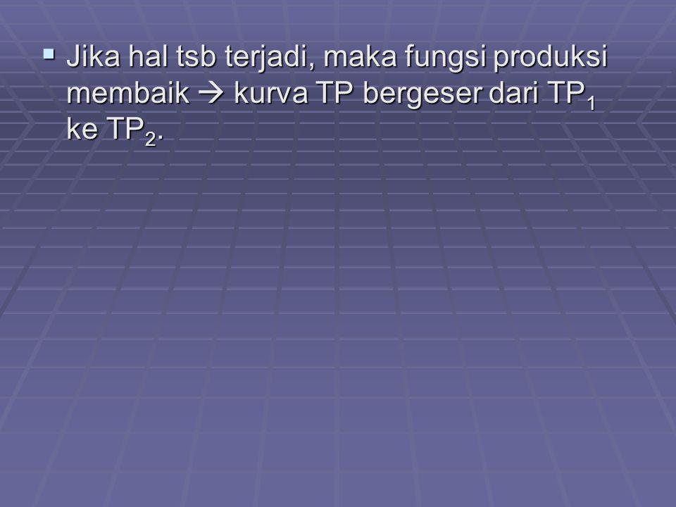 Jika hal tsb terjadi, maka fungsi produksi membaik  kurva TP bergeser dari TP1 ke TP2.
