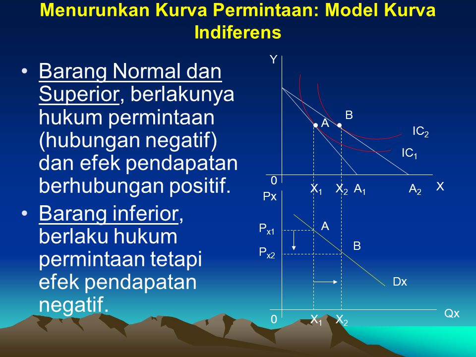 Menurunkan Kurva Permintaan: Model Kurva Indiferens
