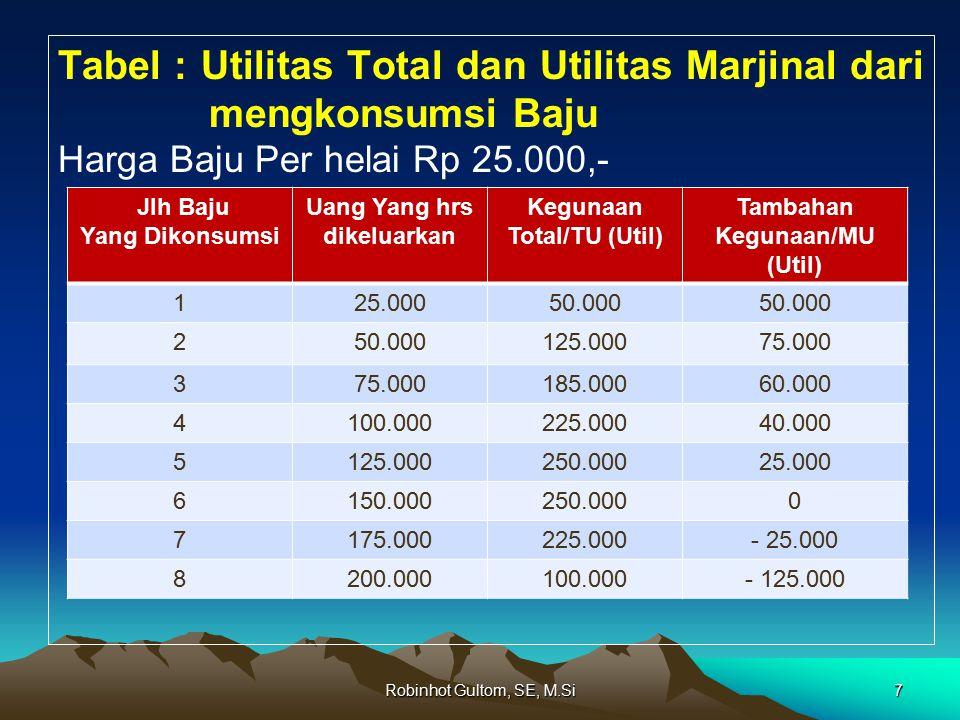 Tabel : Utilitas Total dan Utilitas Marjinal dari mengkonsumsi Baju