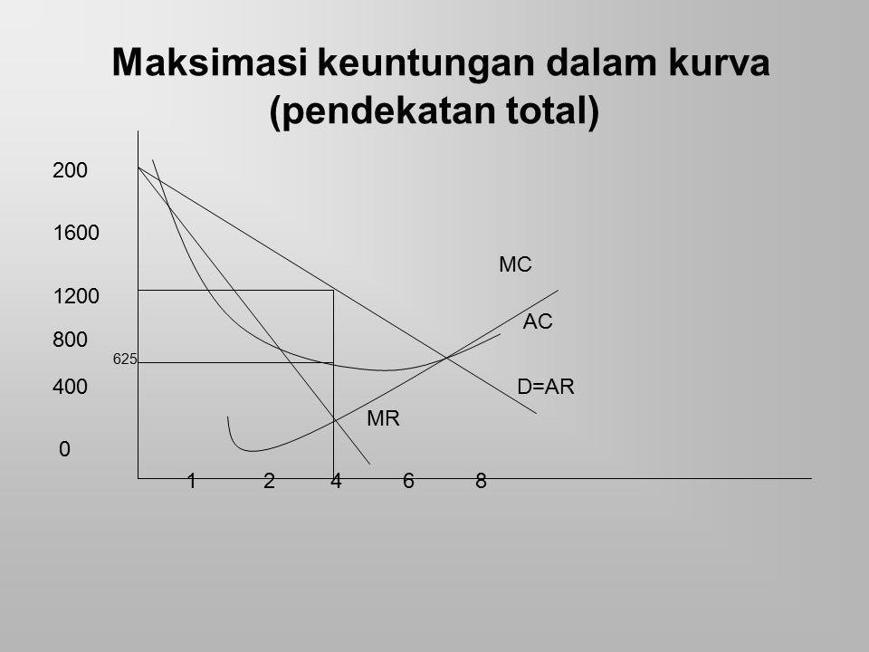 Maksimasi keuntungan dalam kurva (pendekatan total)