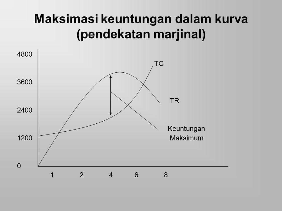 Maksimasi keuntungan dalam kurva (pendekatan marjinal)