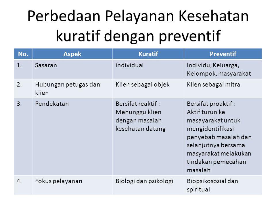 Perbedaan Pelayanan Kesehatan kuratif dengan preventif