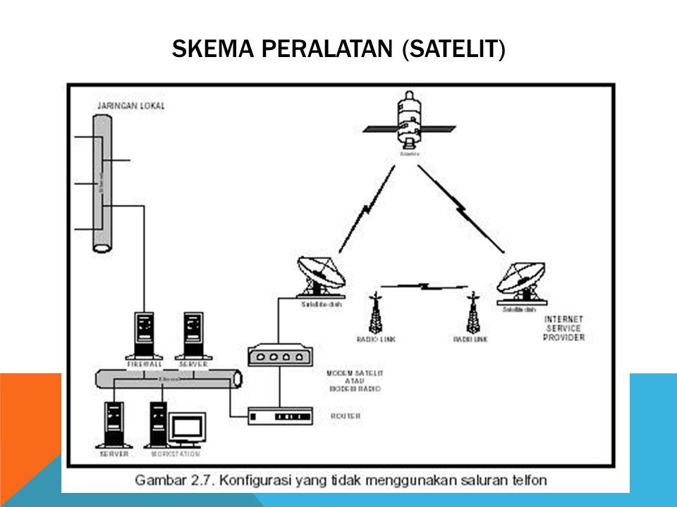 Skema peralatan (satelit)