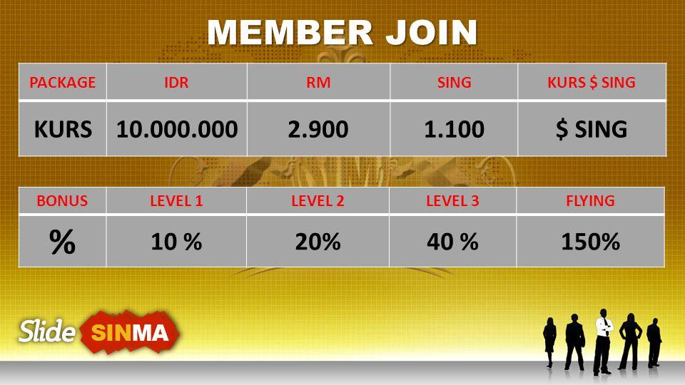 % MEMBER JOIN KURS 10.000.000 2.900 1.100 $ SING 10 % 20% 40 % 150%