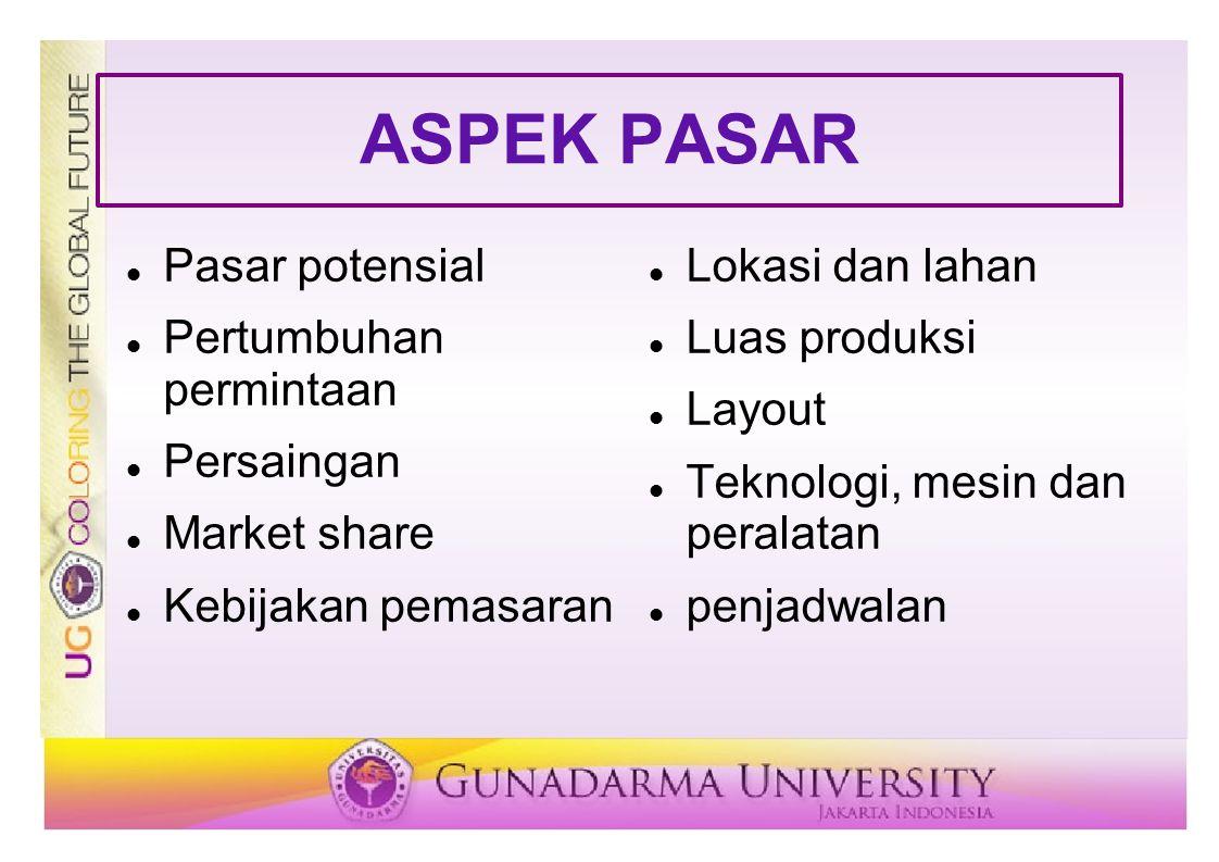 ASPEK PASAR Pasar potensial Pertumbuhan permintaan Persaingan
