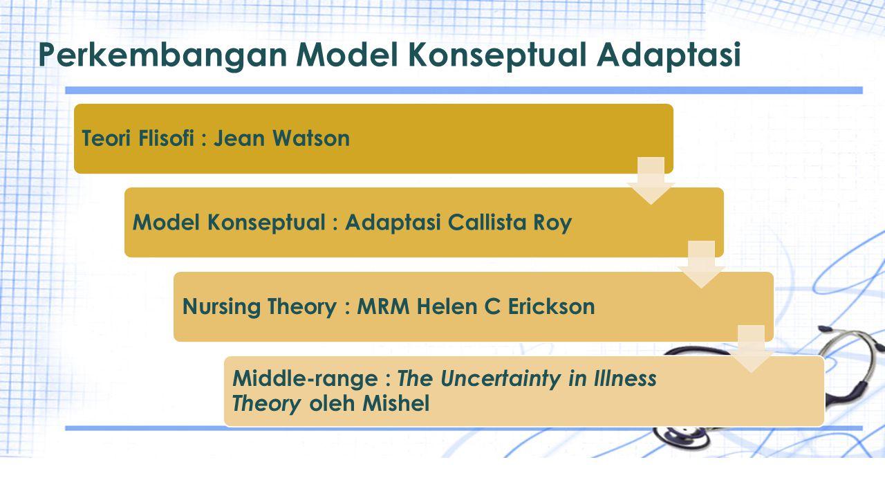 Perkembangan Model Konseptual Adaptasi