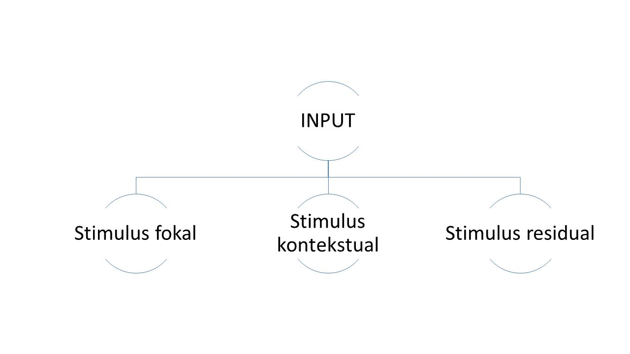 INPUT Stimulus fokal Stimulus kontekstual Stimulus residual