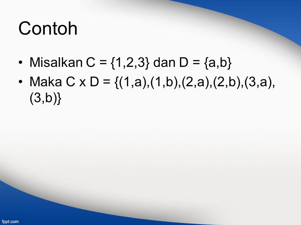 Contoh Misalkan C = {1,2,3} dan D = {a,b}