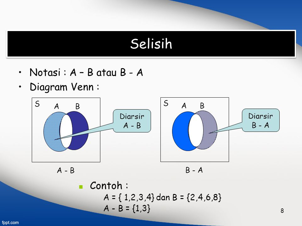 Selisih Notasi : A – B atau B - A Diagram Venn : Contoh :