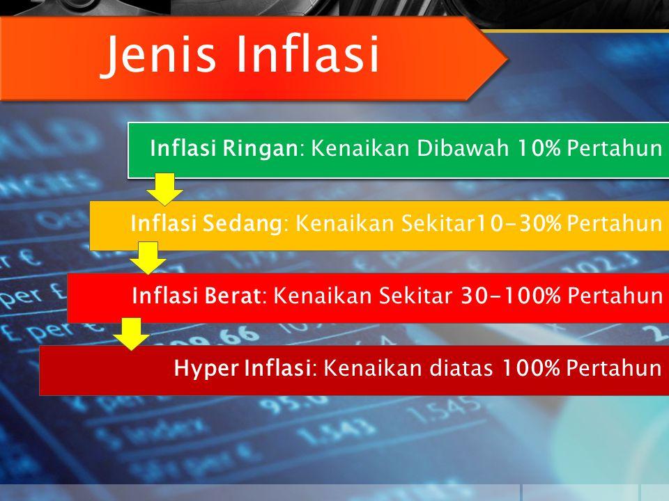 Jenis Inflasi Inflasi Ringan: Kenaikan Dibawah 10% Pertahun