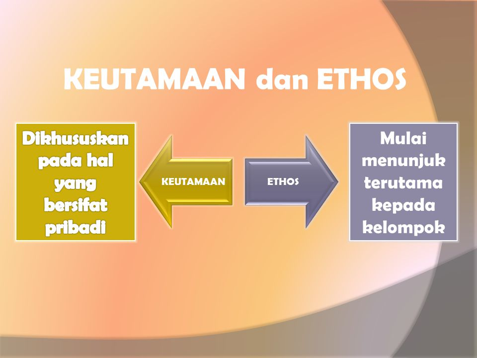 KEUTAMAAN dan ETHOS Dikhususkan pada hal yang bersifat pribadi