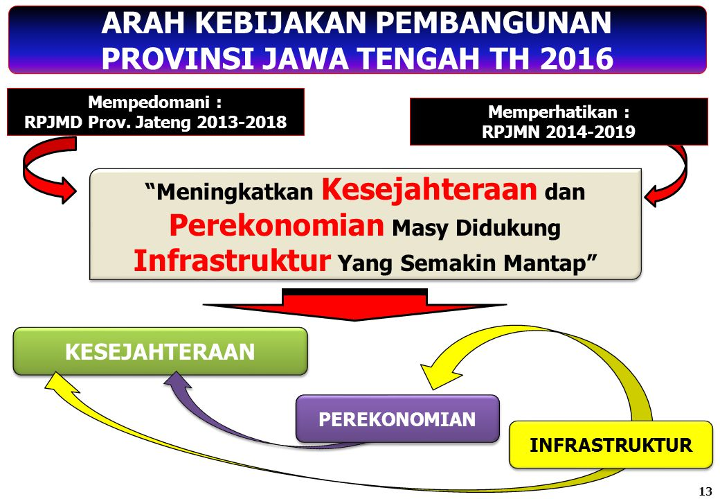 PRIORITAS PEMBANGUNAN JATENG 2016