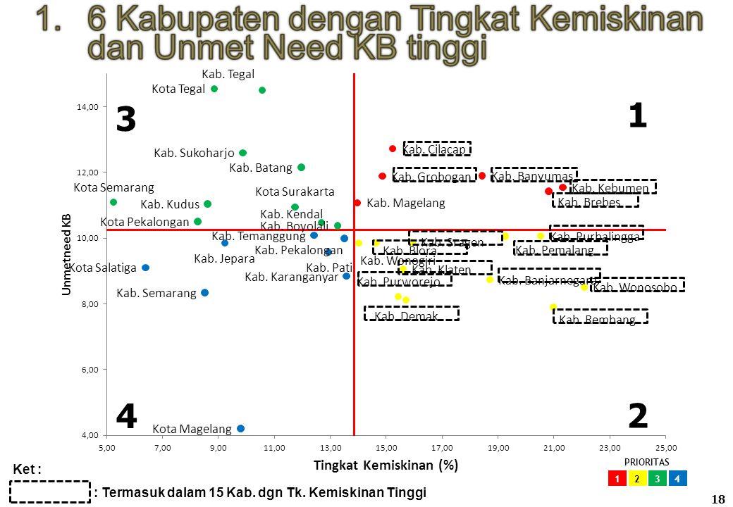 7 Kabupaten dengan Tingkat Kemiskinan dan DO KB tinggi