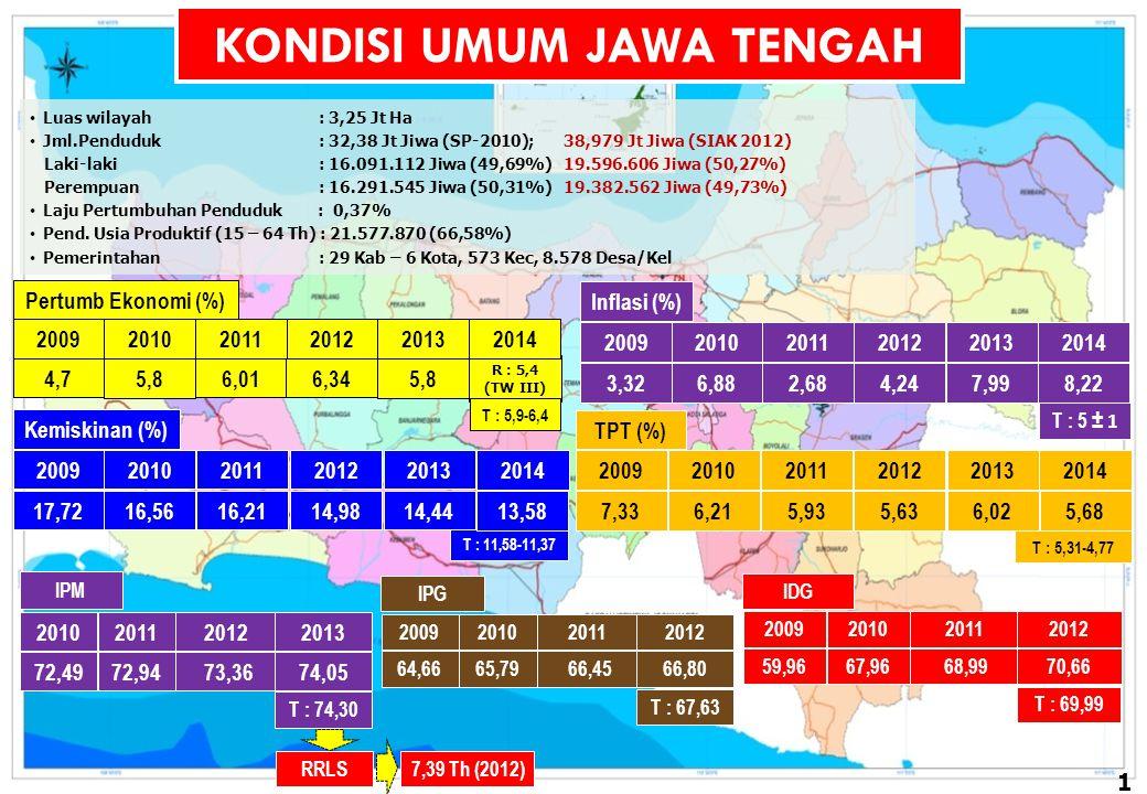 TOTAL PENDUDUK JAWA TENGAH TAHUN 2010 SEBANYAK 32,38 JT JIWA (SP-2010)
