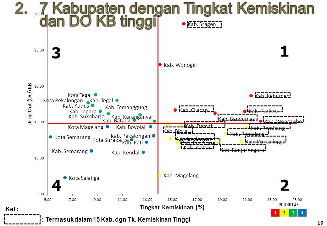 12 Kabupaten dengan Unmet Need dan DO KB tinggi