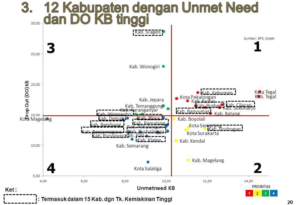 Rekapitulasi Kabupaten dengan Tingkat Kemiskinan, Unmet Need KB & DO KB tinggi