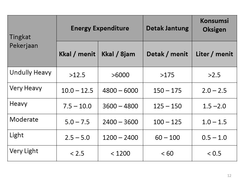 Tingkat Pekerjaan Energy Expenditure. Detak Jantung. Konsumsi Oksigen. Kkal / menit. Kkal / 8jam.