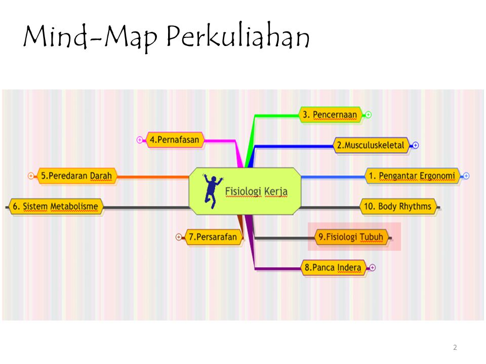 Mind-Map Perkuliahan