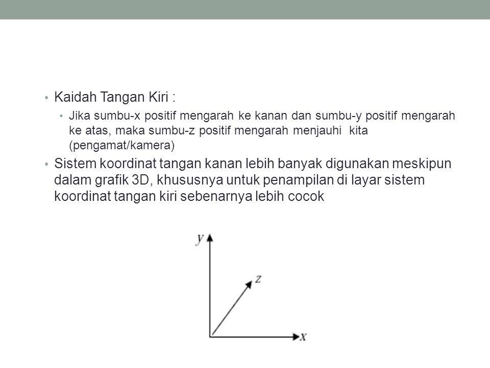 Kaidah Tangan Kiri :