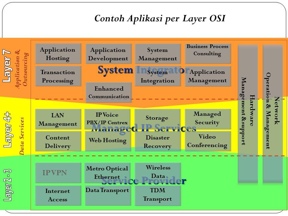 Contoh Aplikasi per Layer OSI