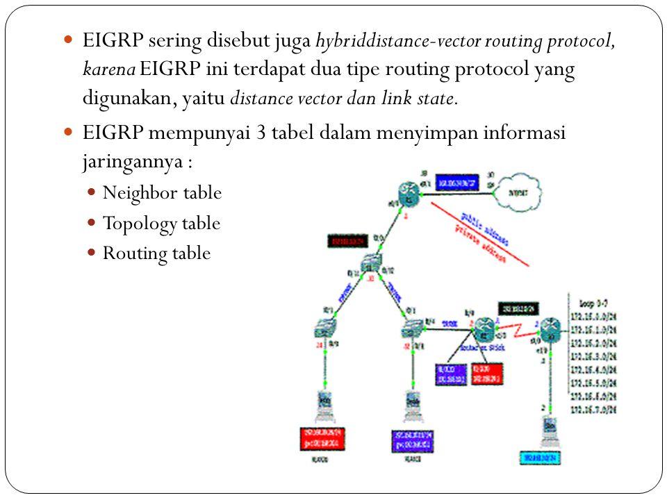 EIGRP mempunyai 3 tabel dalam menyimpan informasi jaringannya :