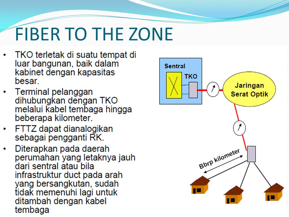 FIBER TO THE ZONE TKO = Titik Konversi sinyal Optik