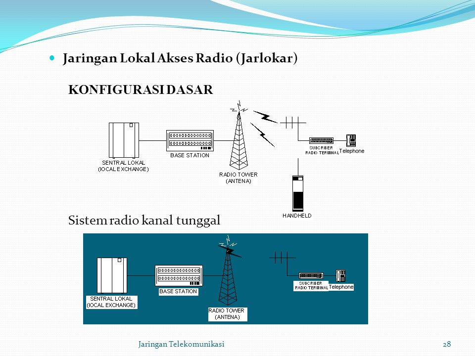 Jaringan Lokal Akses Radio (Jarlokar)