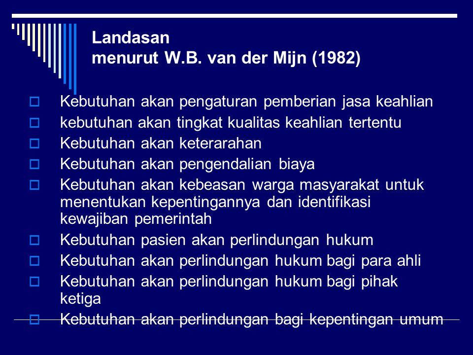 Landasan menurut W.B. van der Mijn (1982)