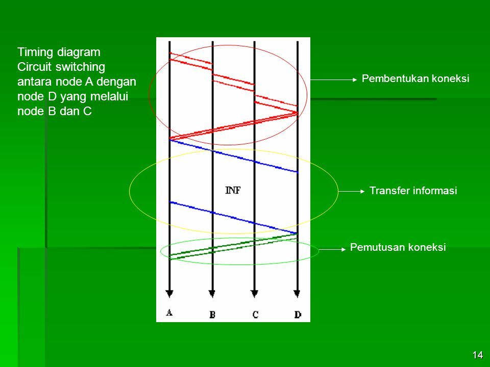 Timing diagram Circuit switching antara node A dengan