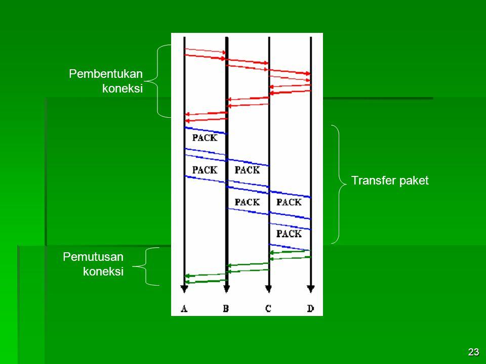 Pembentukan koneksi Transfer paket Pemutusan koneksi 23
